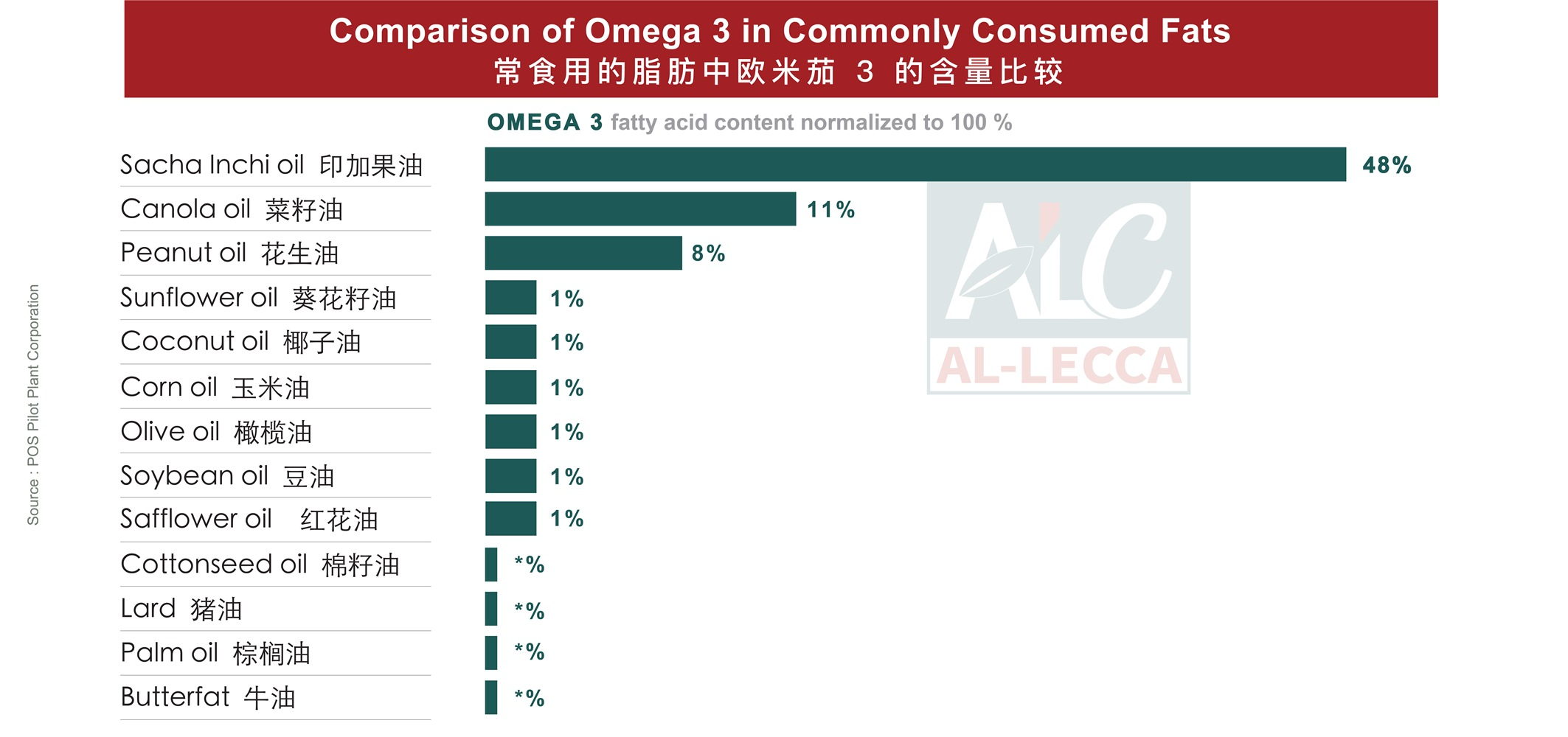 Comparison of Omega 3 between Sacha Inchi Oil and other commonly consumed fats